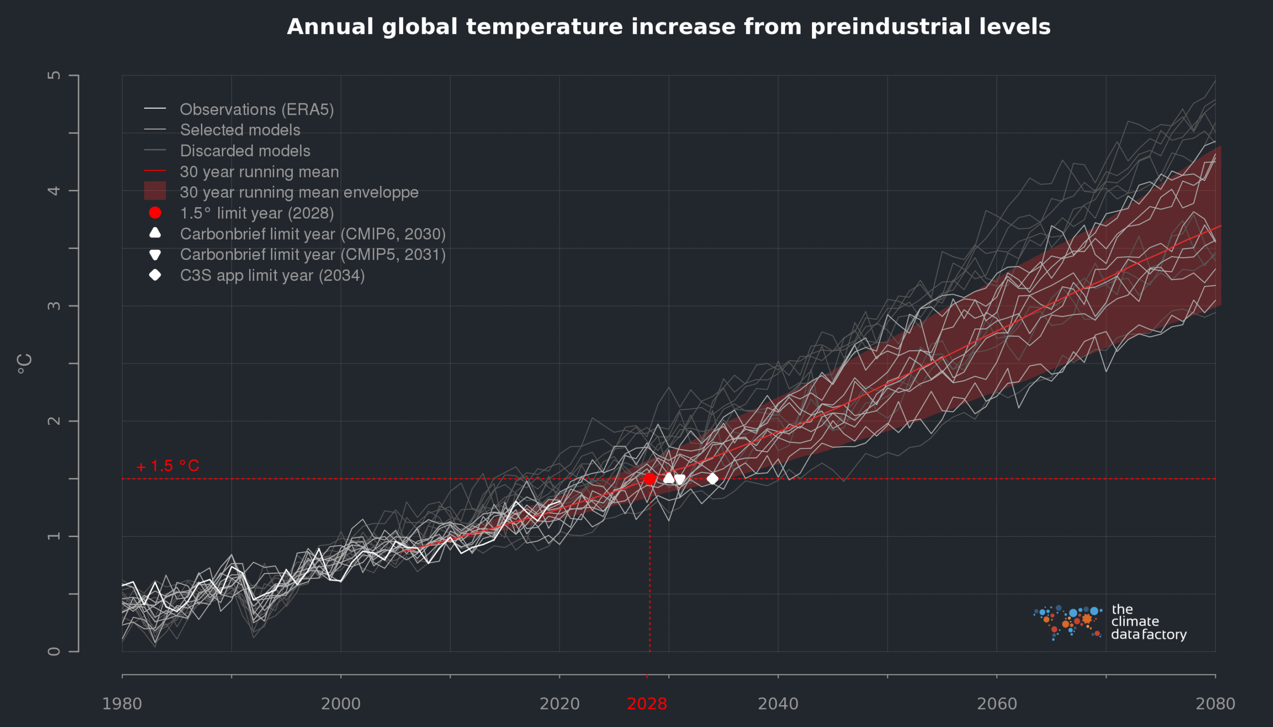 The +1.5°C limit is getting closer